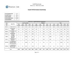 March 2018 License Exam Pass Fail